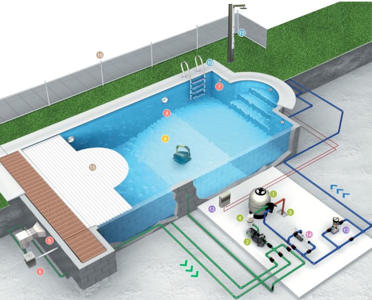 ¿Cómo funciona una piscina?